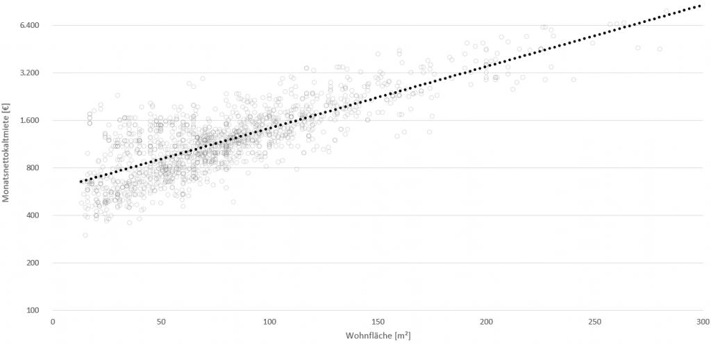 Beispiel für ein einfaches hedonisches Preismodell mit nur einer unabhängigen Variablen (Wohnfläche in m²) und der Monatsnettokaltmiete in € (logarithmisch skaliert) als Zielgröße auf Basis von 1.430 Angebotsmieten in Frankfurt am Main