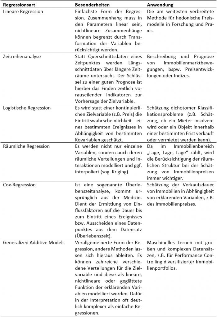 Besonderheiten und Anwendungsgebiete verschiedener Regressionsarten