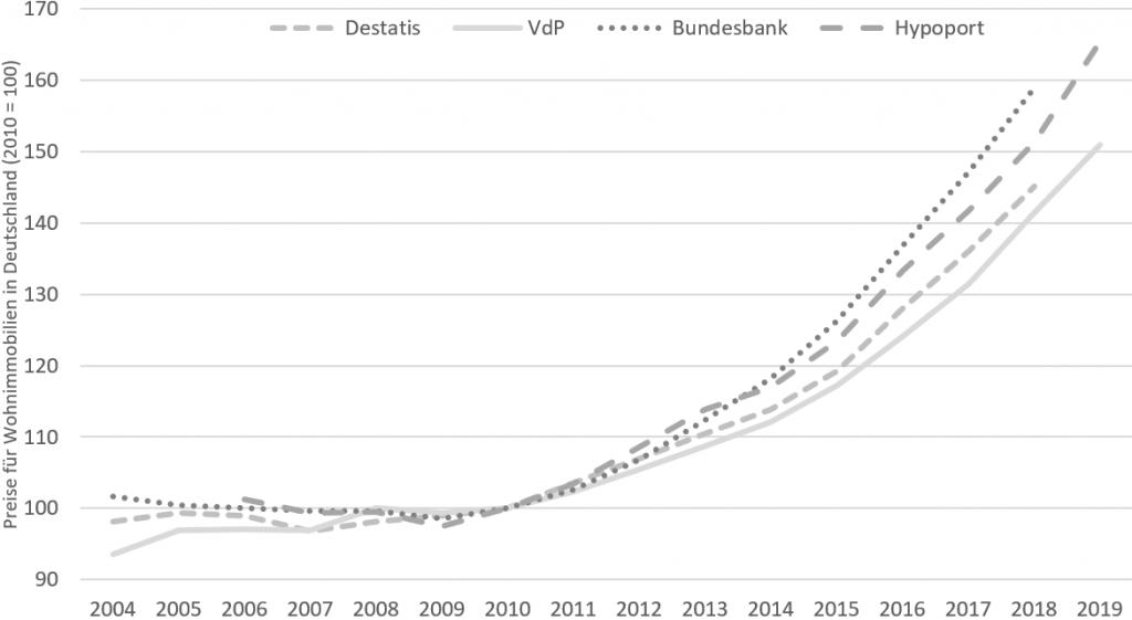 Preisindizes für Wohnimmobilien in Deutschland