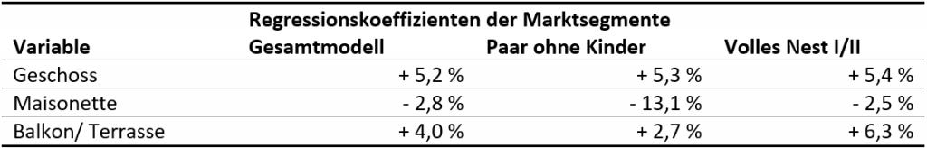 Ausgewählte Regressionskoeffizienten für Zielgruppen