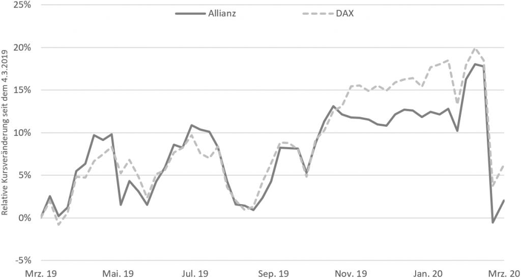 Kursentwicklung der Allianz SE Aktie und des DAX